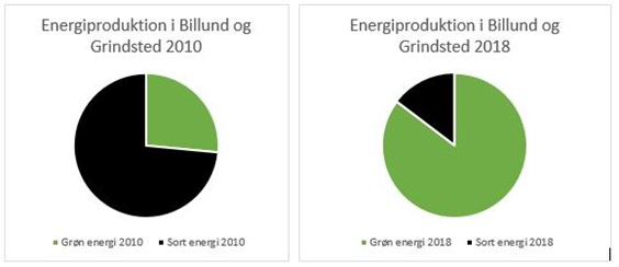 Energiproduktion i Billund og Grindsted
